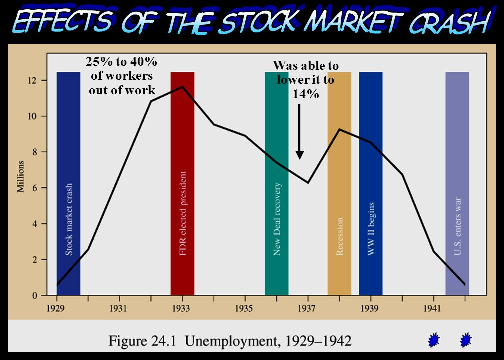 EFFECTS OF THE STOCK MARKET CRASH 25% to 40% of workers out of work