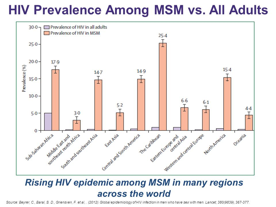 HIV Prevalence Among MSM vs. All Adults