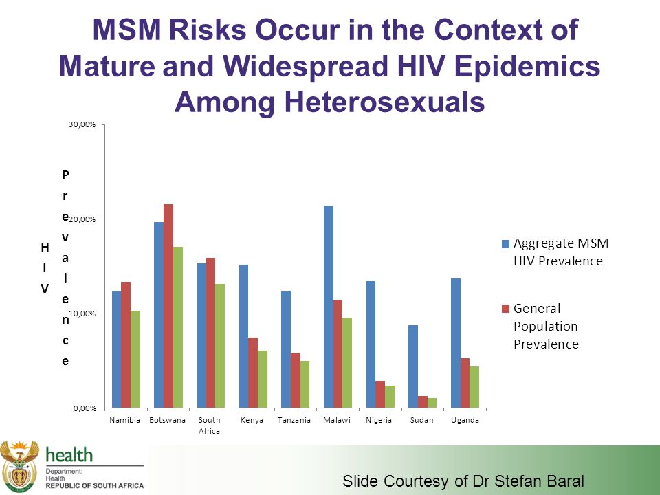 MSM Risks Occur in the Context of Mature and Widespread HIV Epidemics Among Heterosexuals