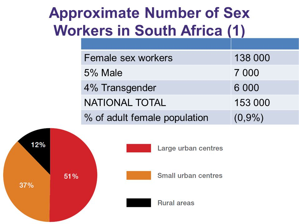 Approximate Number of Sex Workers in South Africa (1)
