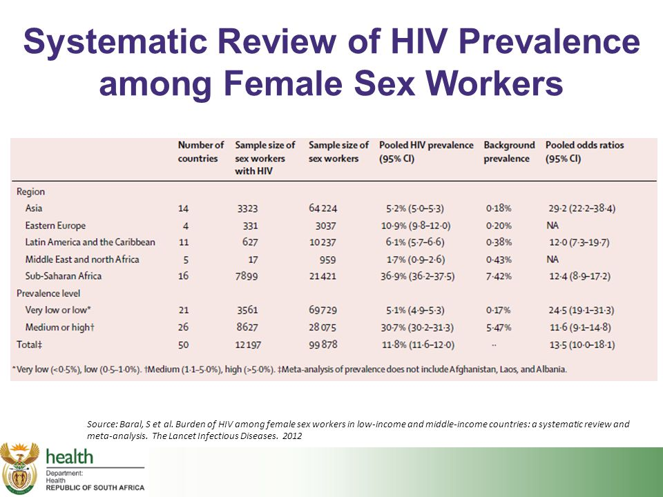 Systematic Review of HIV Prevalence among Female Sex Workers