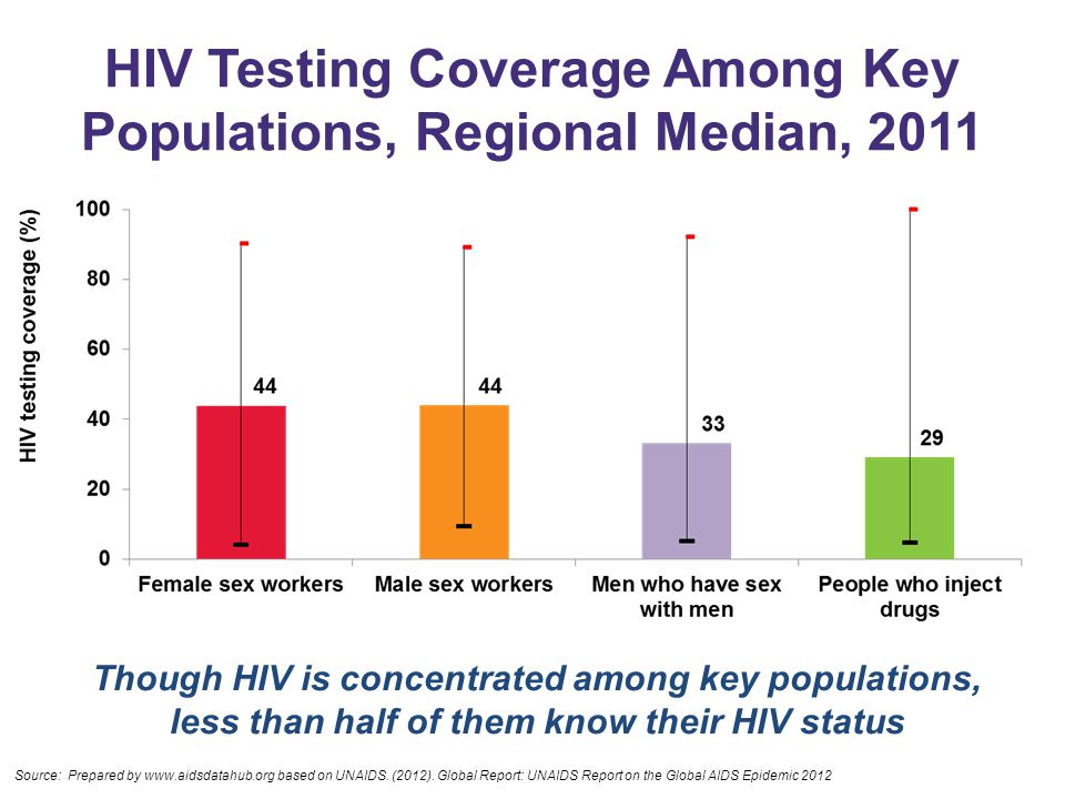HIV Testing Coverage Among Key Populations, Regional Median, 2011