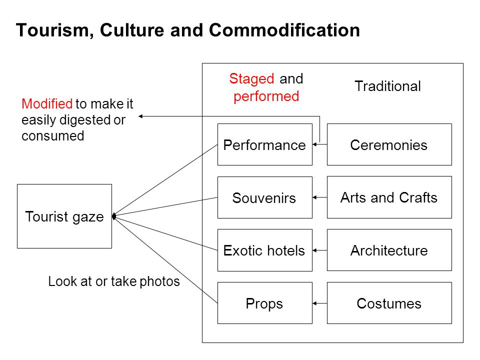 Tourism, Culture and Commodification