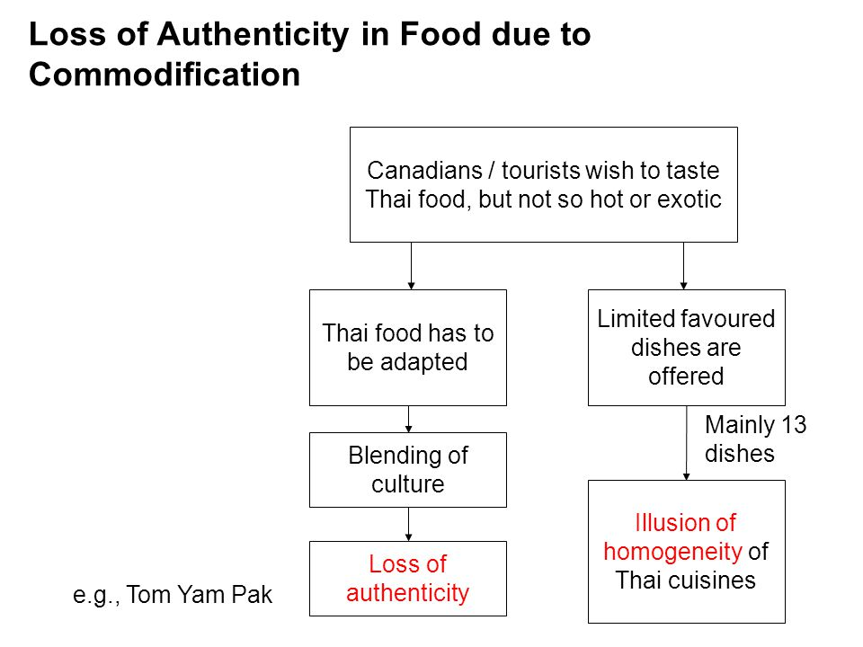 Loss of Authenticity in Food due to Commodification