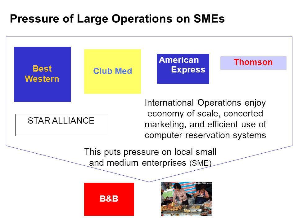 Pressure of Large Operations on SMEs