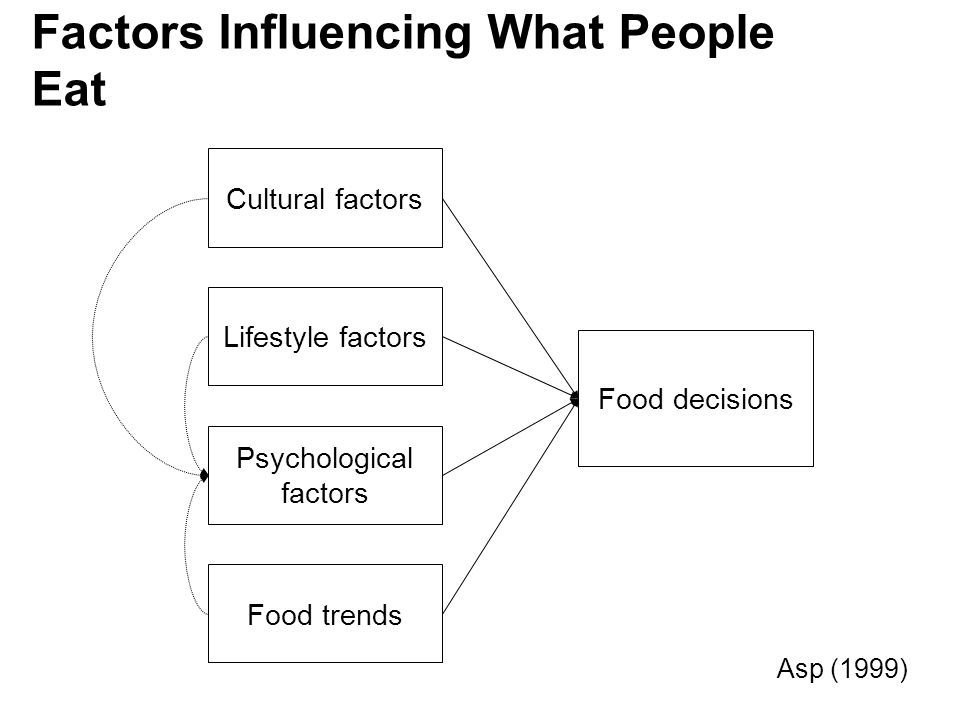 Factors Influencing What People Eat
