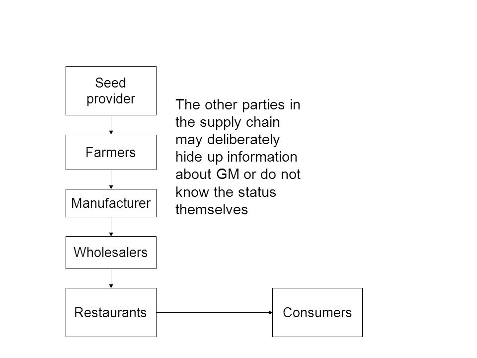 Seed provider The other parties in the supply chain may deliberately hide up information about GM or do not know the status themselves.