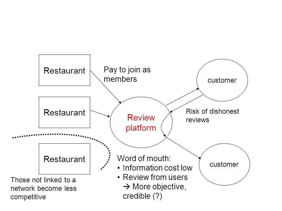 Restaurant Restaurant Review platform Restaurant