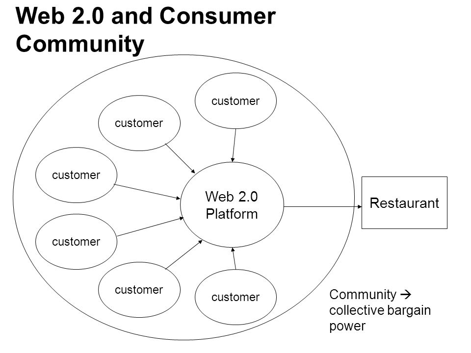 Web 2.0 and Consumer Community