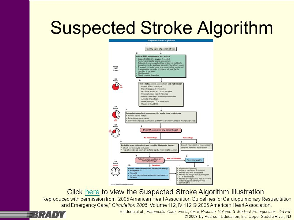 Suspected Stroke Algorithm
