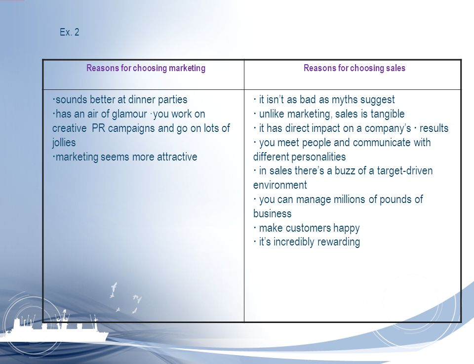 Reasons for choosing marketing Reasons for choosing sales
