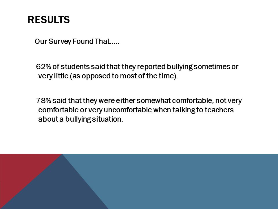 RESULTS Our Survey Found That…..