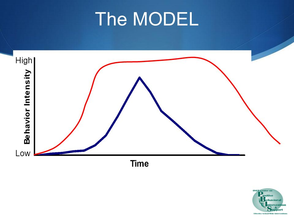 The MODEL High Low