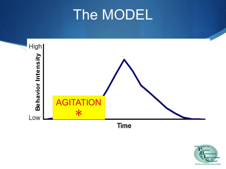 Agitation – Unfocused Behavior