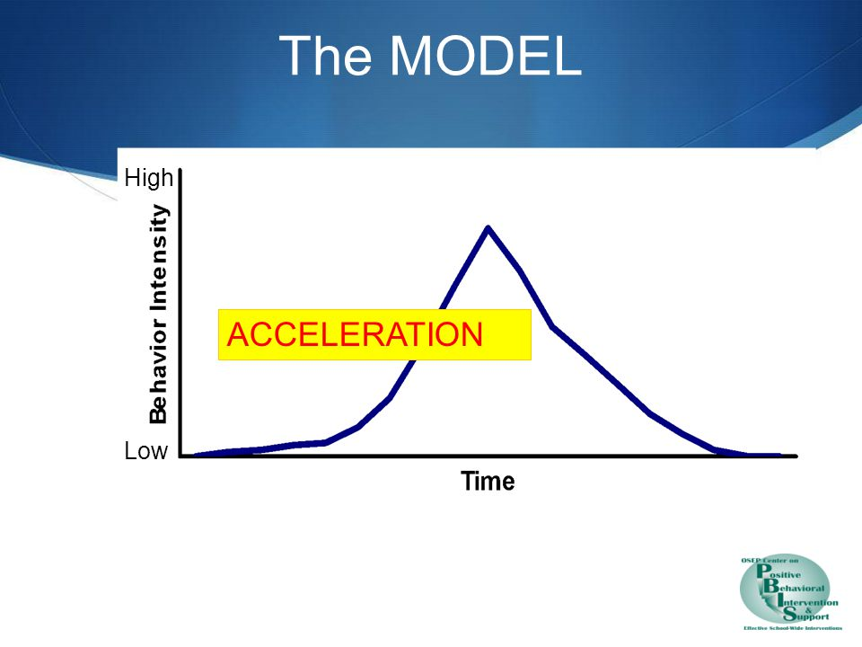 Acceleration – Displays Focused Behavior