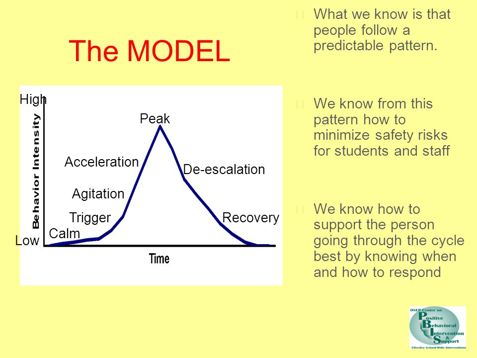 The MODEL High The model considers these factors. These will vary from person to person. Low