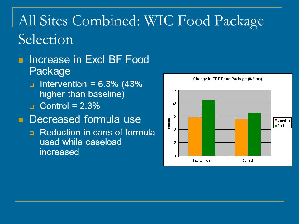 All Sites Combined: WIC Food Package Selection