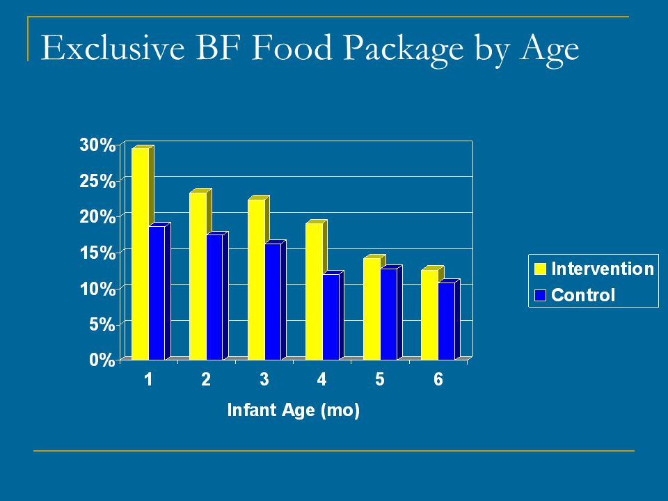 Exclusive BF Food Package by Age