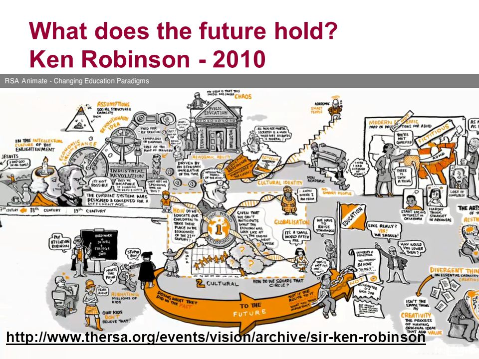 What does the future hold Ken Robinson - 2010