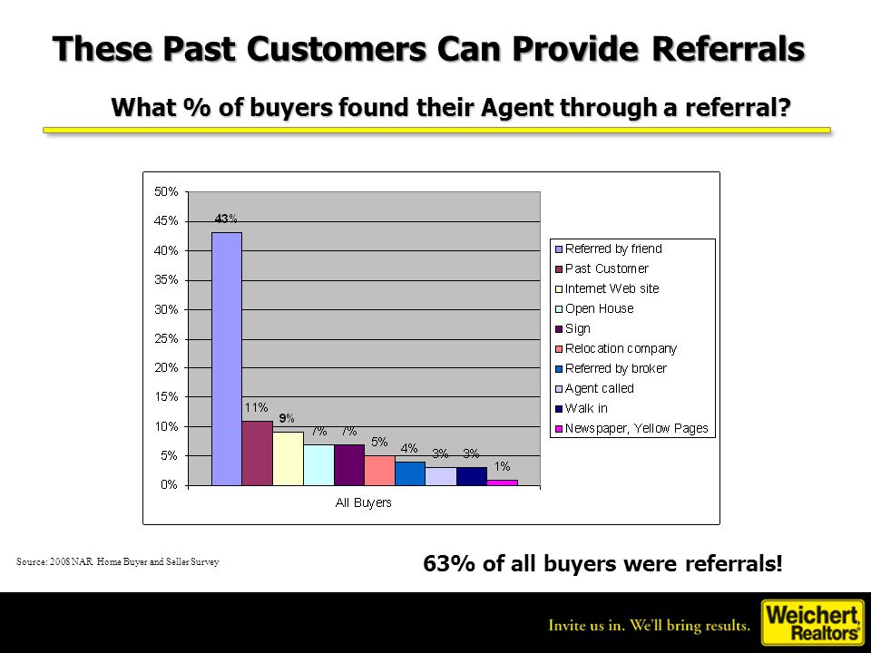 These Past Customers Can Provide Referrals