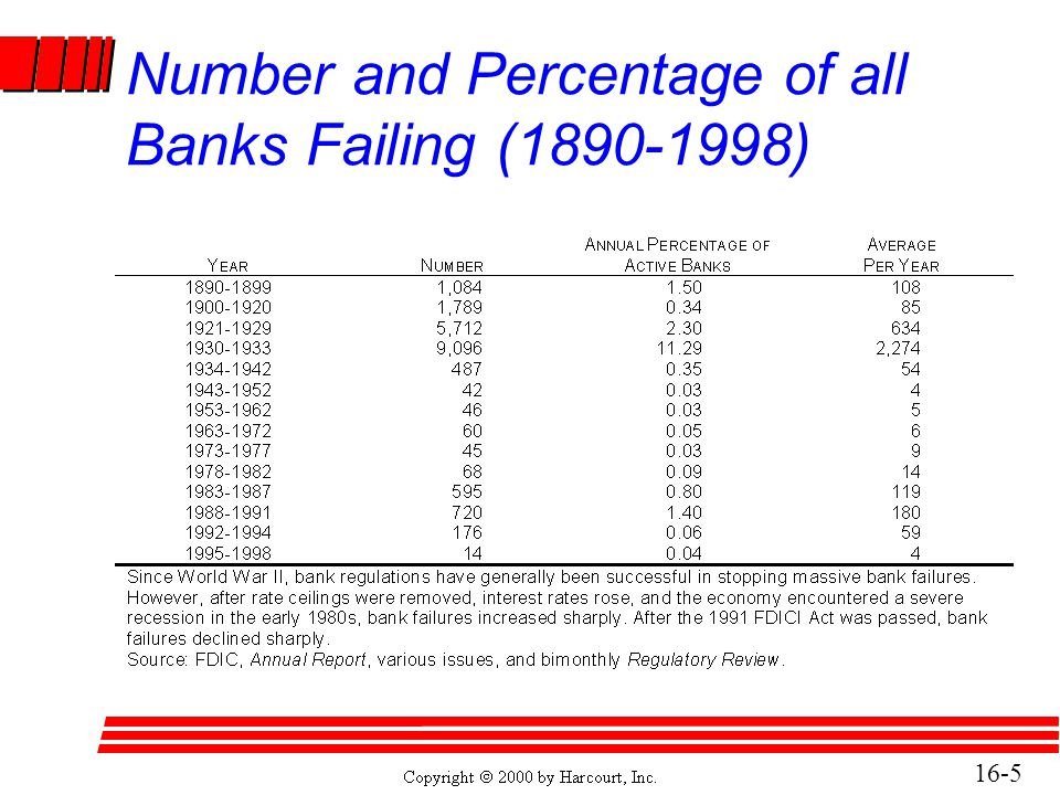 Number and Percentage of all Banks Failing (1890-1998)