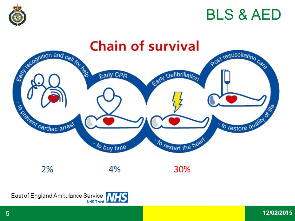 On average only a person who receive CPR by an ambulance crew alone has a 2% chance of survival. A patient who receives bystander CPR prior to ambulance CPR, rises to 4% chance of survival. With the addition of an AED within the first 3-5 minutes the survival rate increases to 30%.