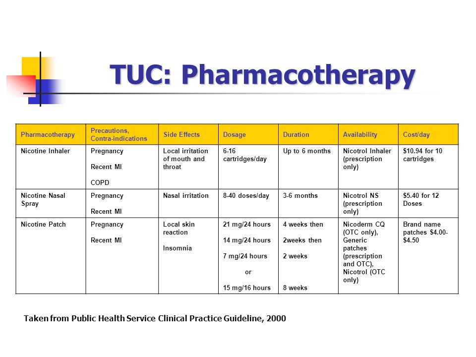 TUC: Pharmacotherapy Pharmacotherapy. Precautions, Contra-indications. Side Effects. Dosage. Duration.