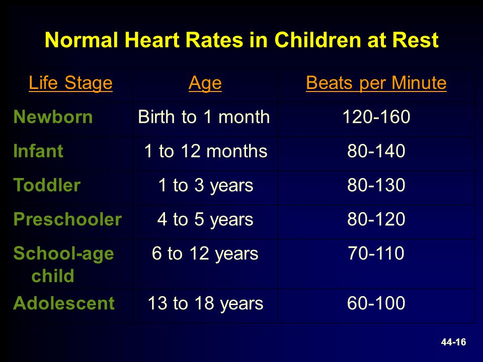 Normal Heart Rates in Children at Rest