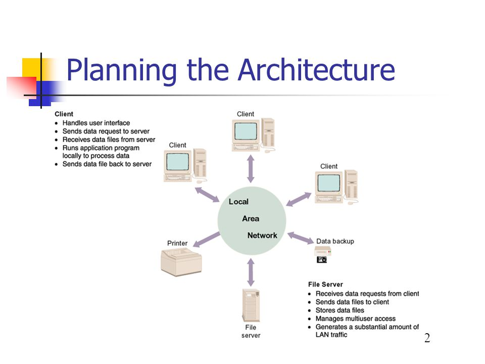 Planning the Architecture