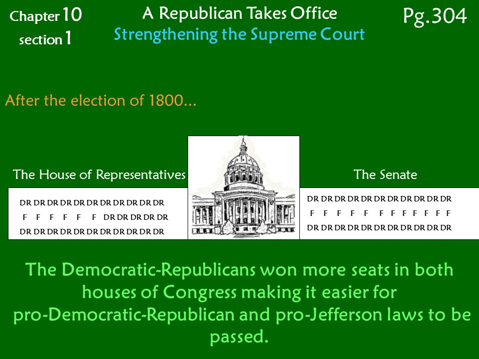 Chapter 10 section 1. A Republican Takes Office. Strengthening the Supreme Court. Pg.304. After the election of 1800...