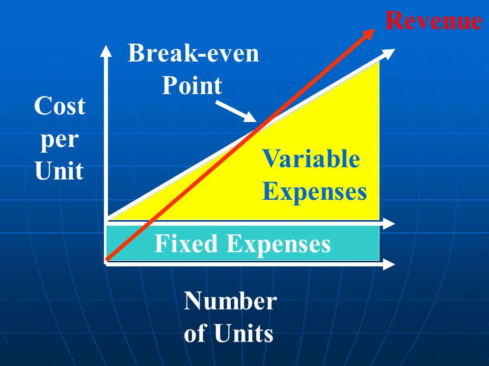 Revenue Break-even Point Cost per Unit Variable Expenses Fixed Expenses Number of Units