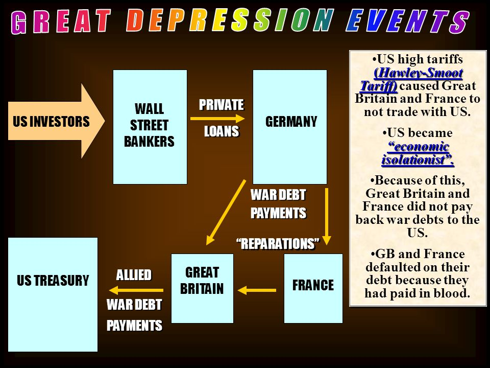 GREAT DEPRESSION EVENTS