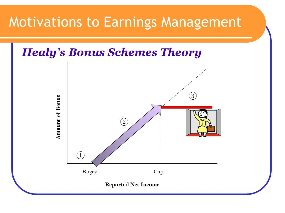 Motivations to Earnings Management
