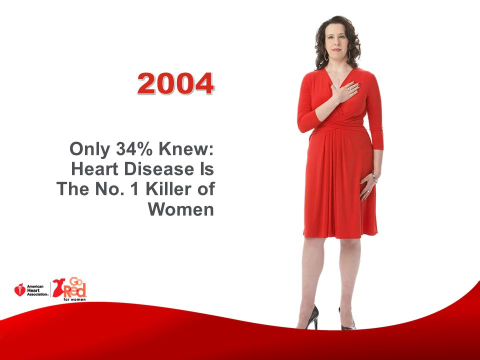 2004 Only 34% Knew: Heart Disease Is The No. 1 Killer of Women