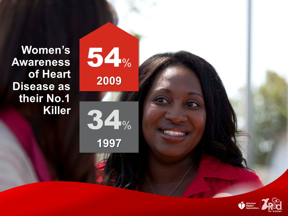 54% 34% Women's Awareness of Heart Disease as their No.1 Killer 2009