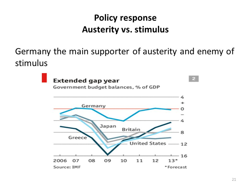 Policy response Austerity vs. stimulus