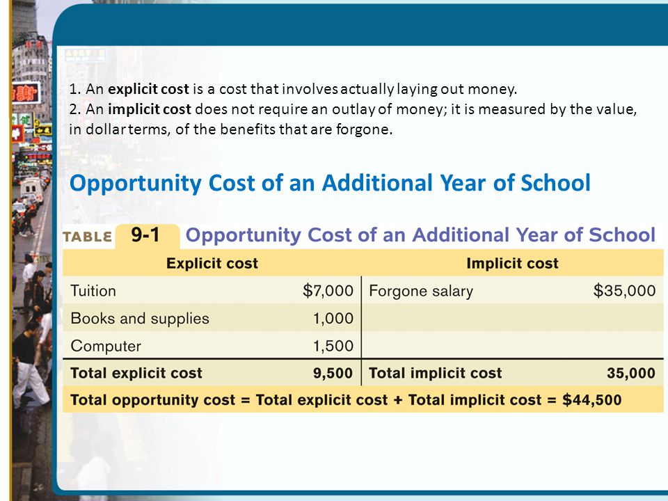 Opportunity Cost of an Additional Year of School