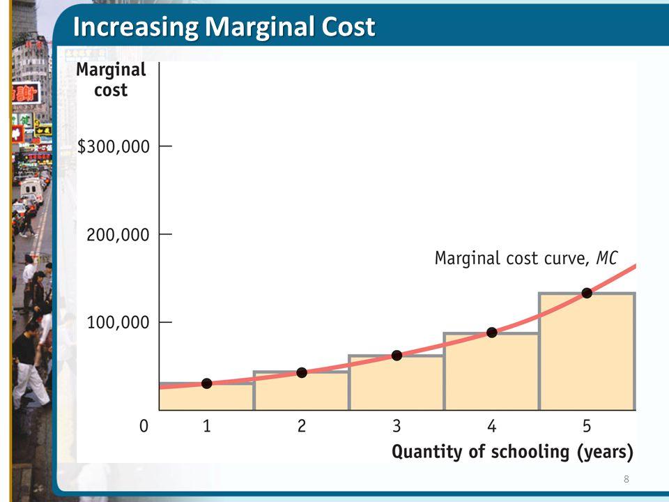 Increasing Marginal Cost