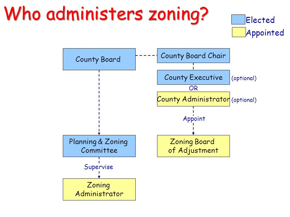 Who administers zoning