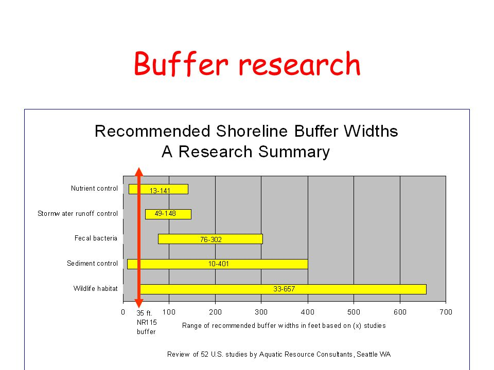 Buffer research