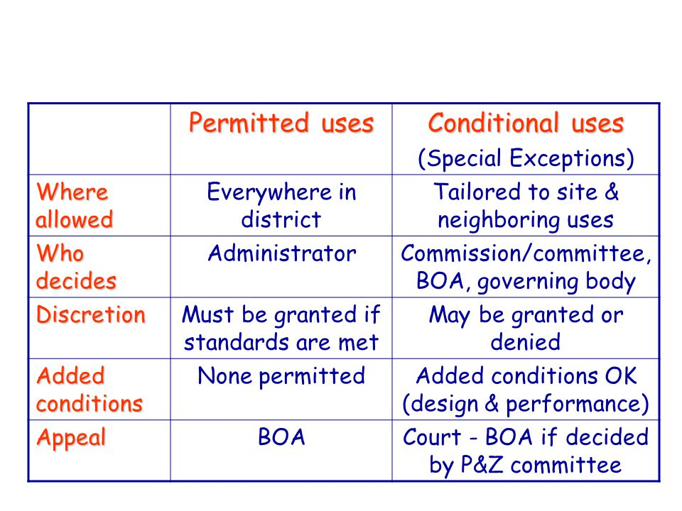 Permitted uses Conditional uses (Special Exceptions) Where allowed