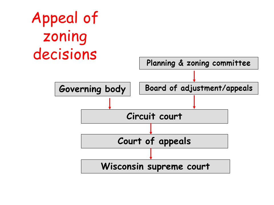 Appeal of zoning decisions