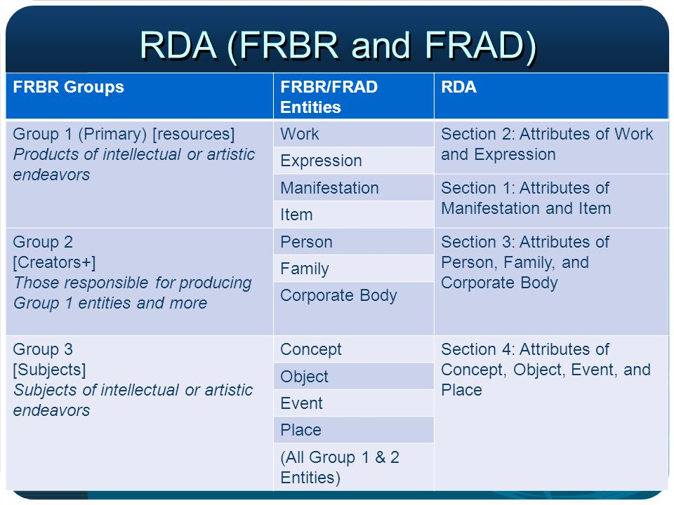 RDA (FRBR and FRAD) FRBR Groups FRBR/FRAD Entities RDA
