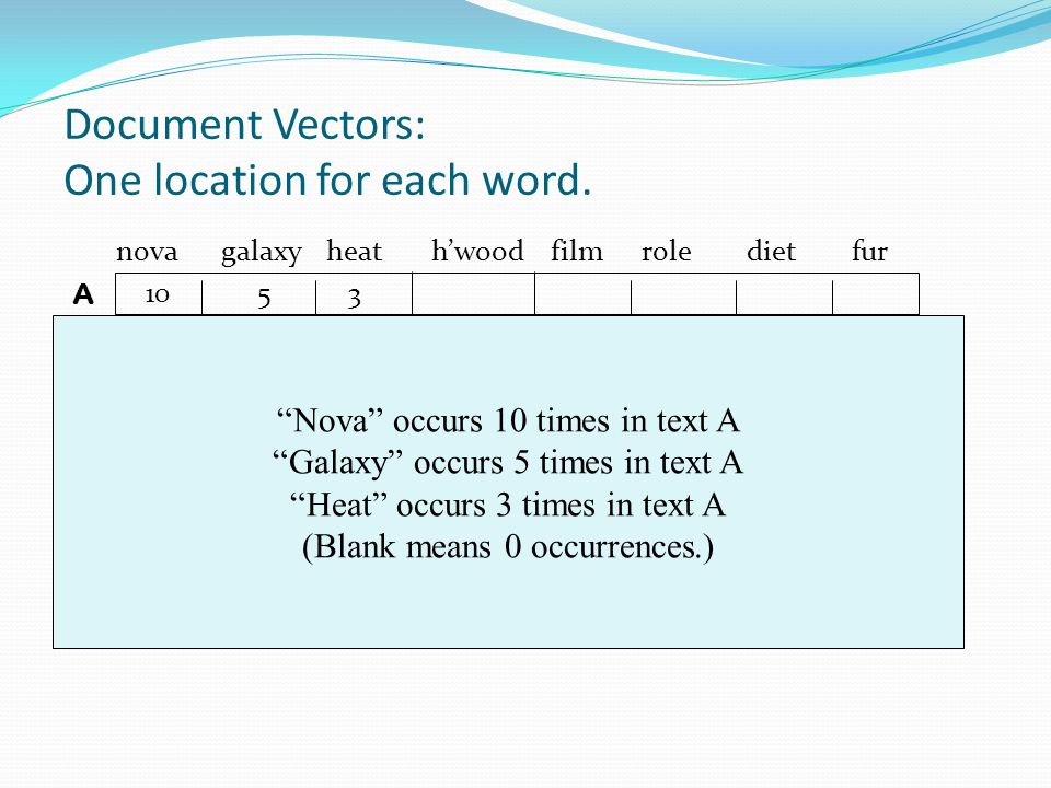 Document Vectors: One location for each word.