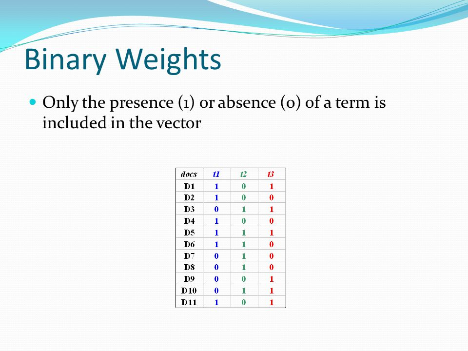 Binary Weights Only the presence (1) or absence (0) of a term is included in the vector