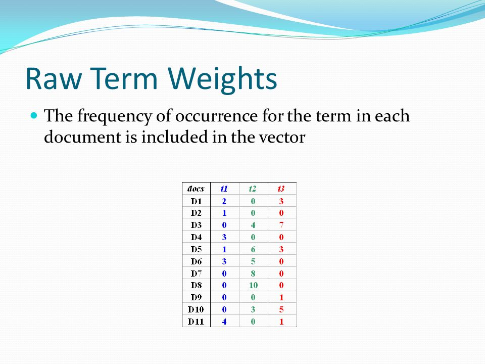 Raw Term Weights The frequency of occurrence for the term in each document is included in the vector.
