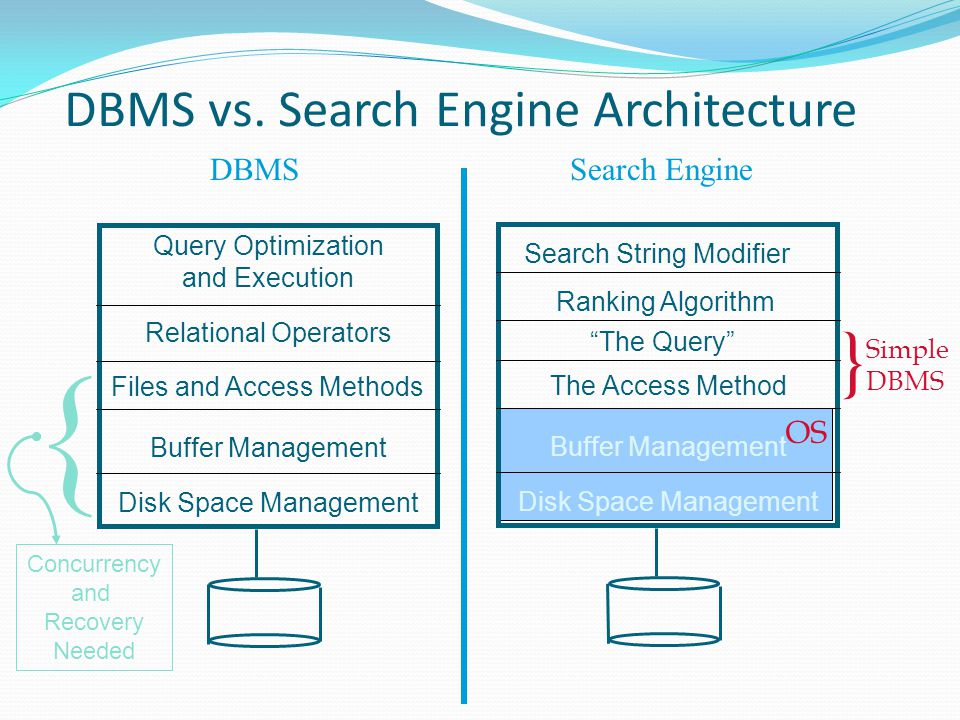 DBMS vs. Search Engine Architecture