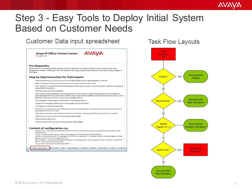Step 3 - Easy Tools to Deploy Initial System Based on Customer Needs