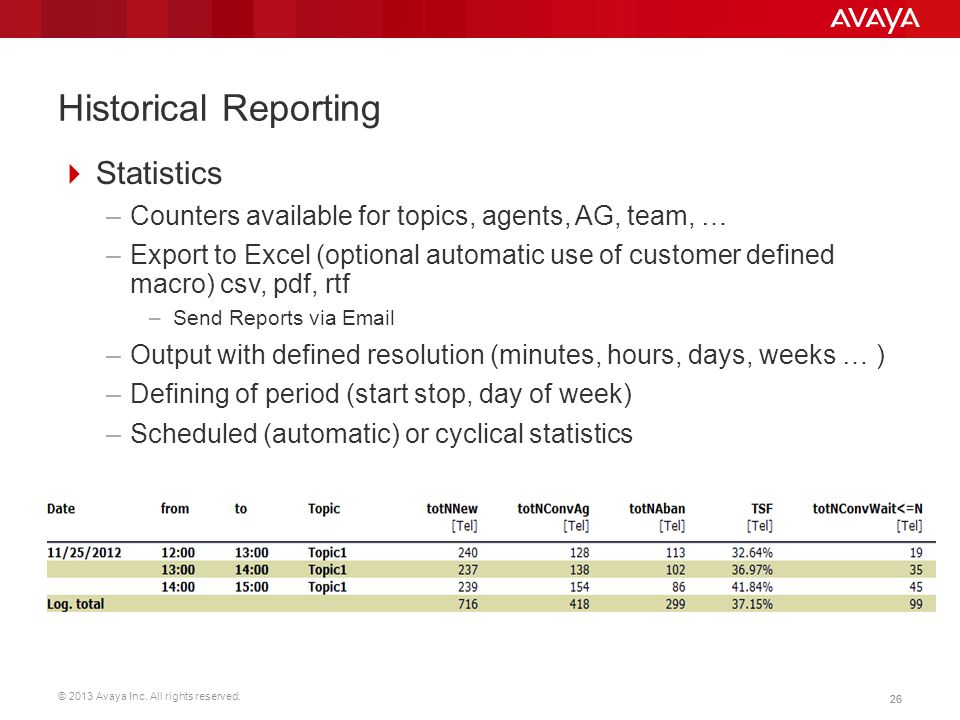 Historical Reporting Statistics