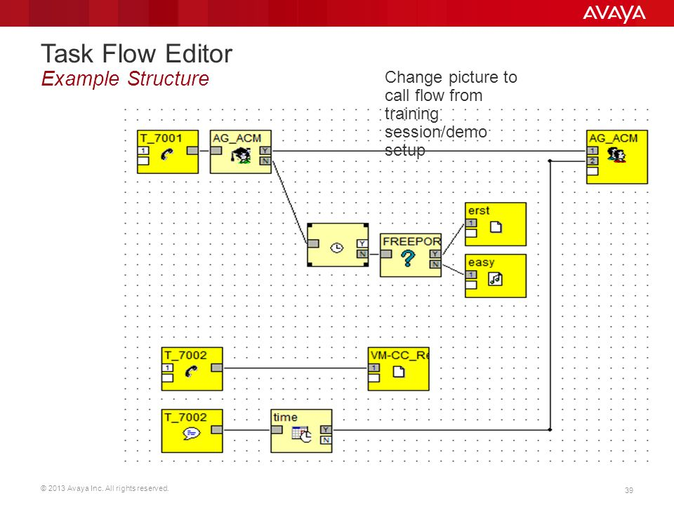 Task Flow Editor Example Structure